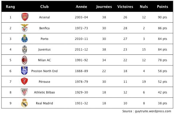 classement_historique_equipe_invaincue_football